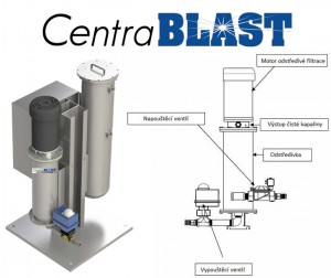 centrablast(1)
